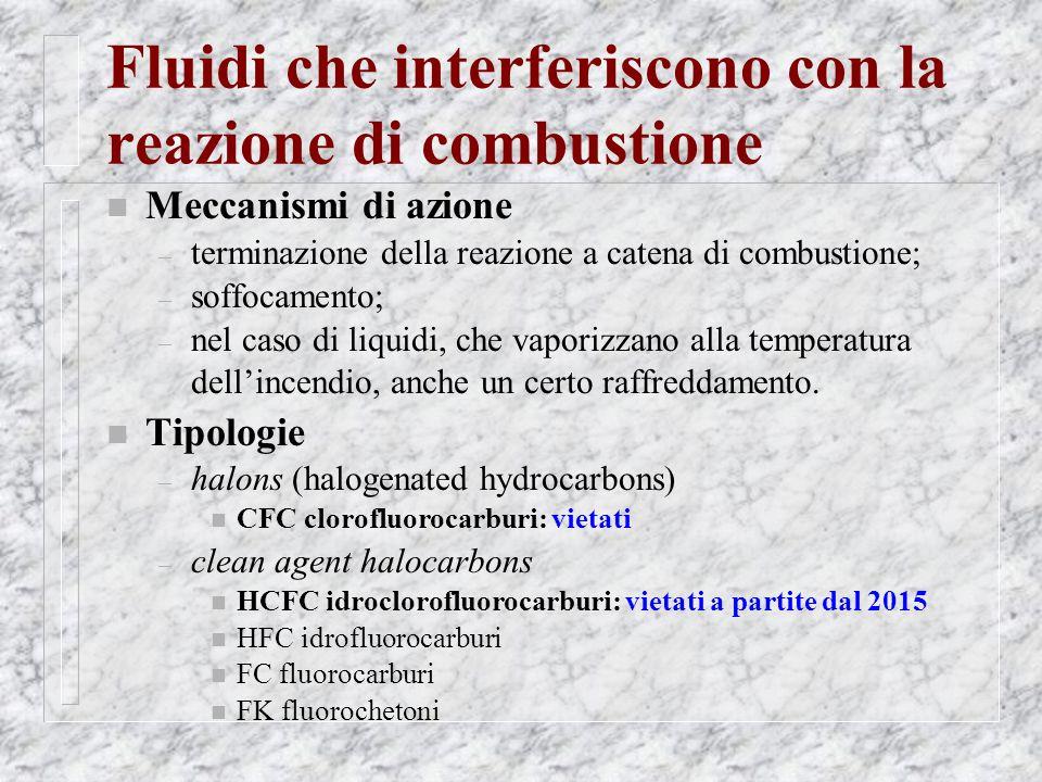 Fluidi che interferiscono con la reazione di combustione