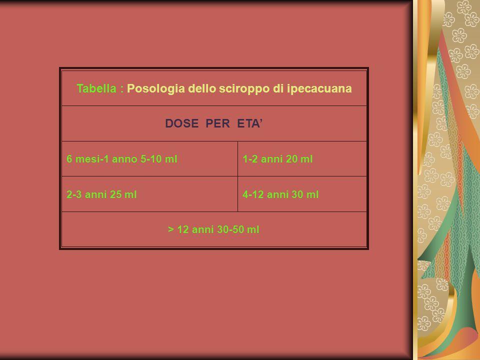 Tabella : Posologia dello sciroppo di ipecacuana