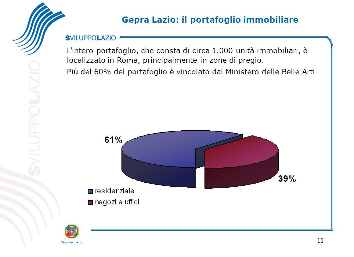 Gepra Lazio: il portafoglio immobiliare