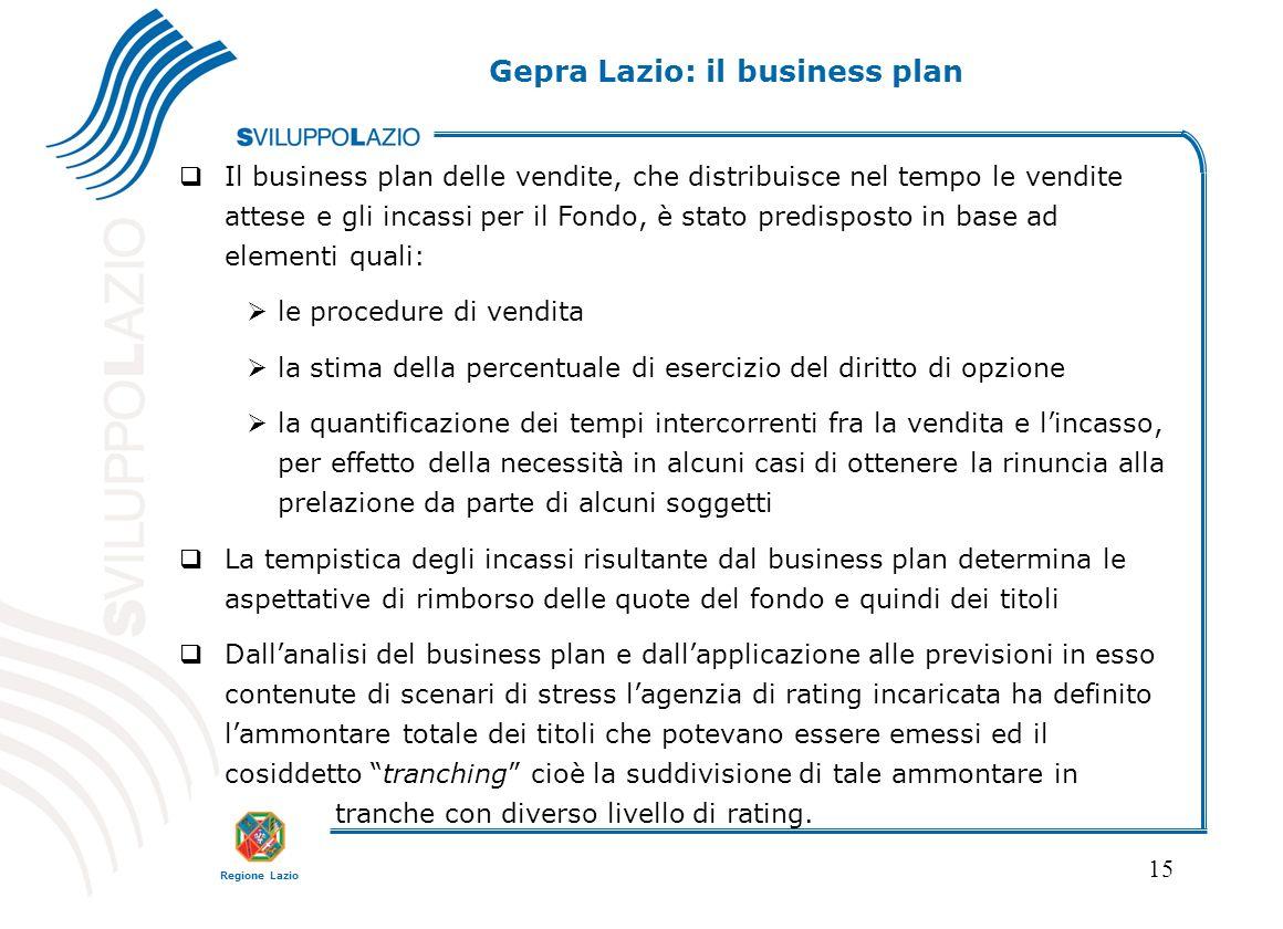 Gepra Lazio: il business plan