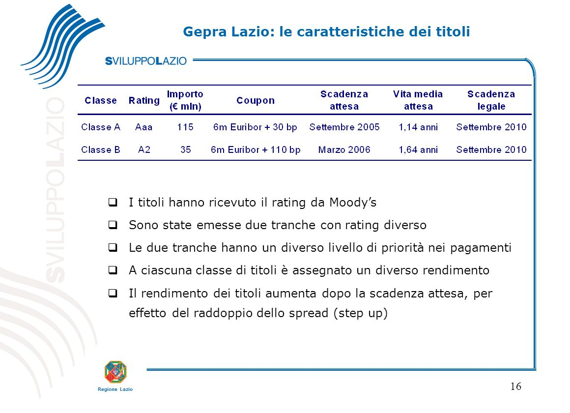 Gepra Lazio: le caratteristiche dei titoli