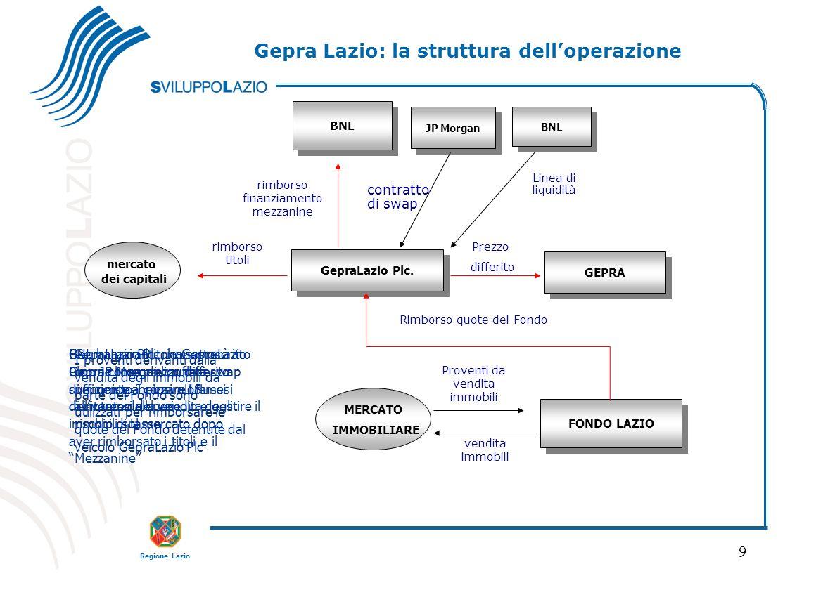Gepra Lazio: la struttura dell'operazione