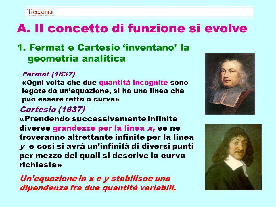 A. Il concetto di funzione si evolve