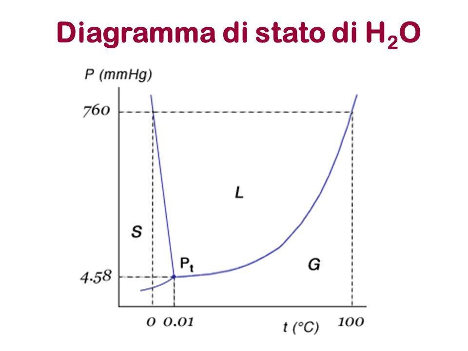 Diagramma di stato di H2O