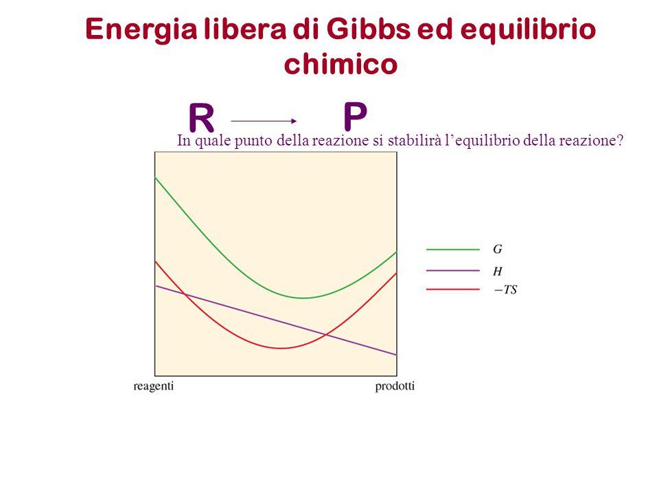 Energia libera di Gibbs ed equilibrio chimico