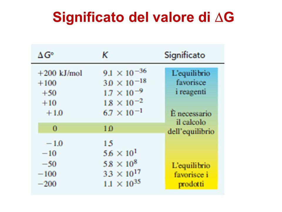 Significato del valore di DG