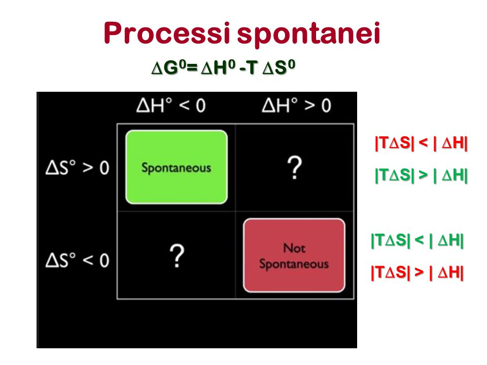 Processi spontanei DG0= DH0 -T DS0  TDS  <   DH   TDS  >   DH 