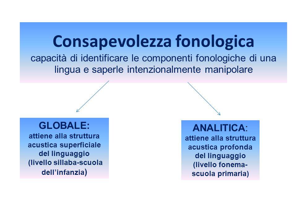 Consapevolezza fonologica capacità di identificare le componenti fonologiche di una lingua e saperle intenzionalmente manipolare