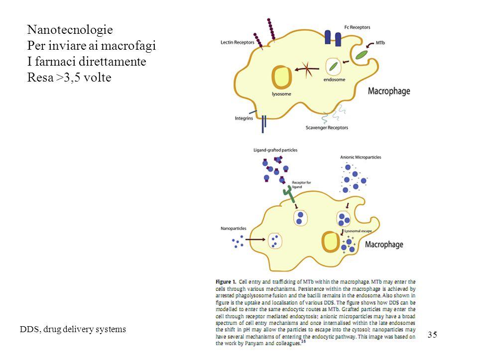 Per inviare ai macrofagi I farmaci direttamente Resa >3,5 volte
