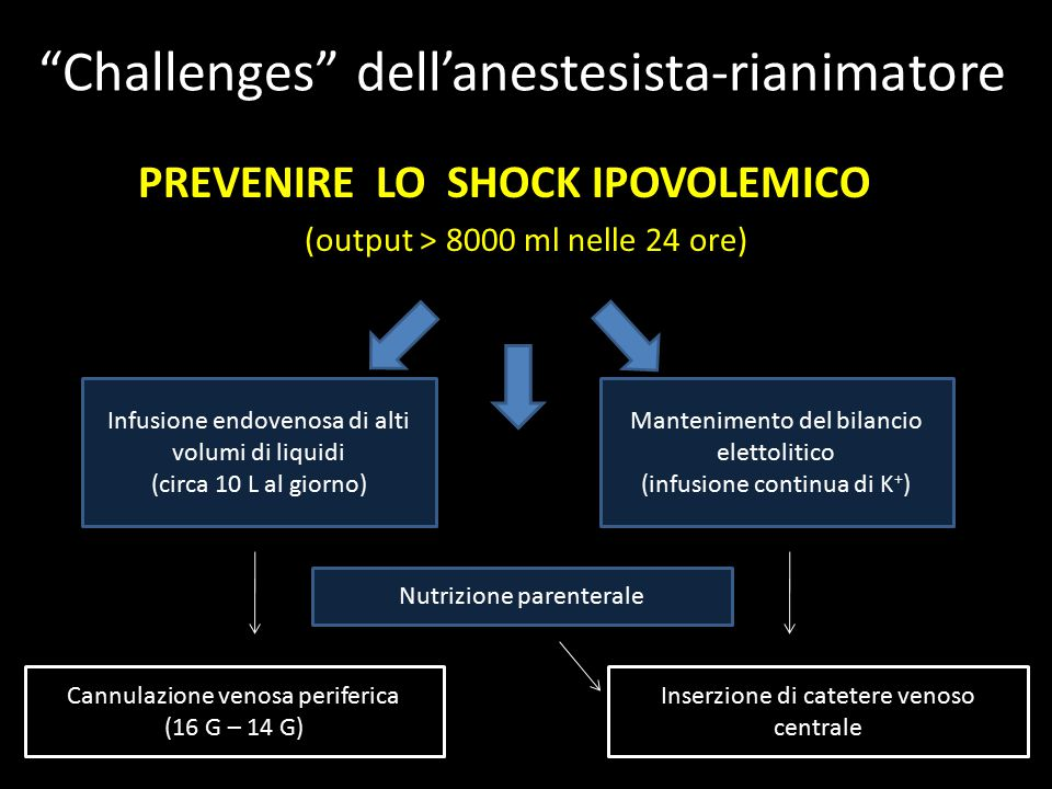 Challenges dell'anestesista-rianimatore