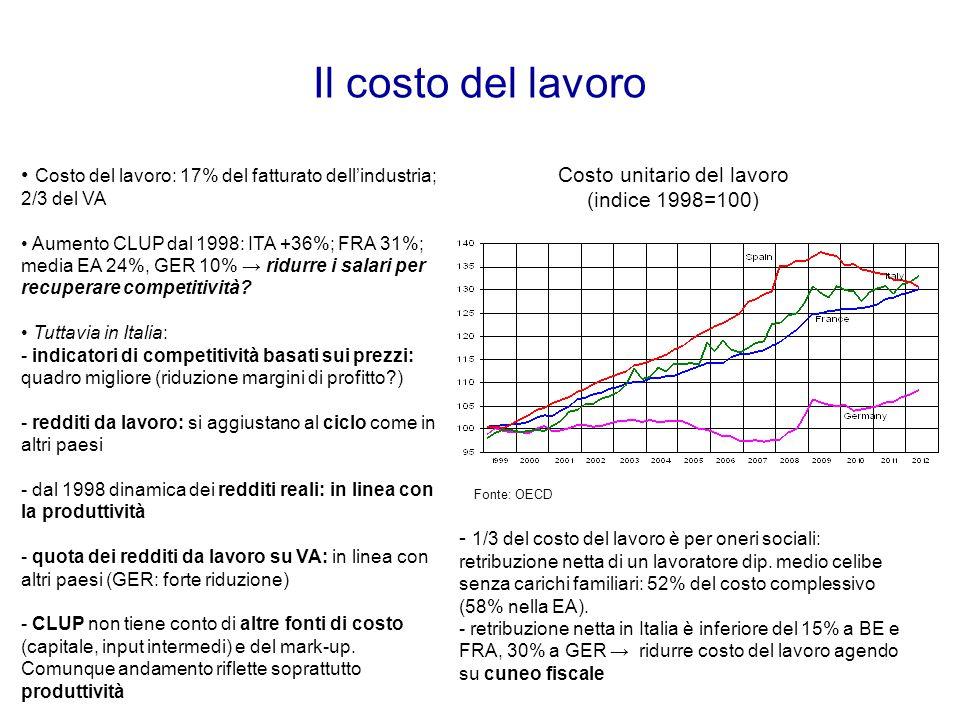 Costo unitario del lavoro