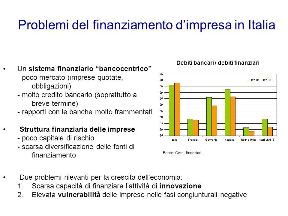 Problemi del finanziamento d'impresa in Italia