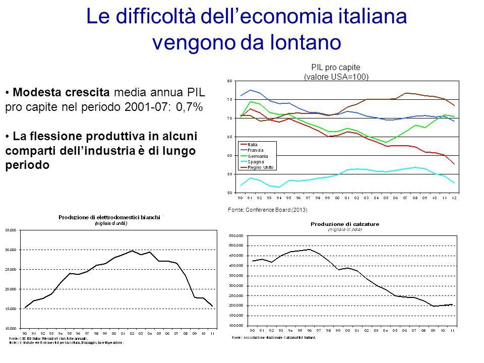 Le difficoltà dell'economia italiana vengono da lontano