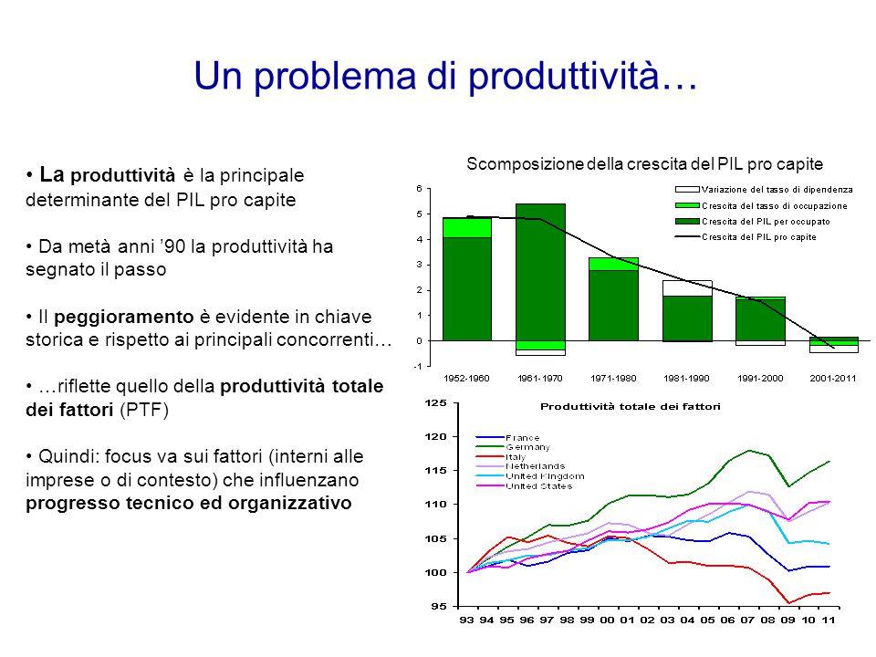 Un problema di produttività…