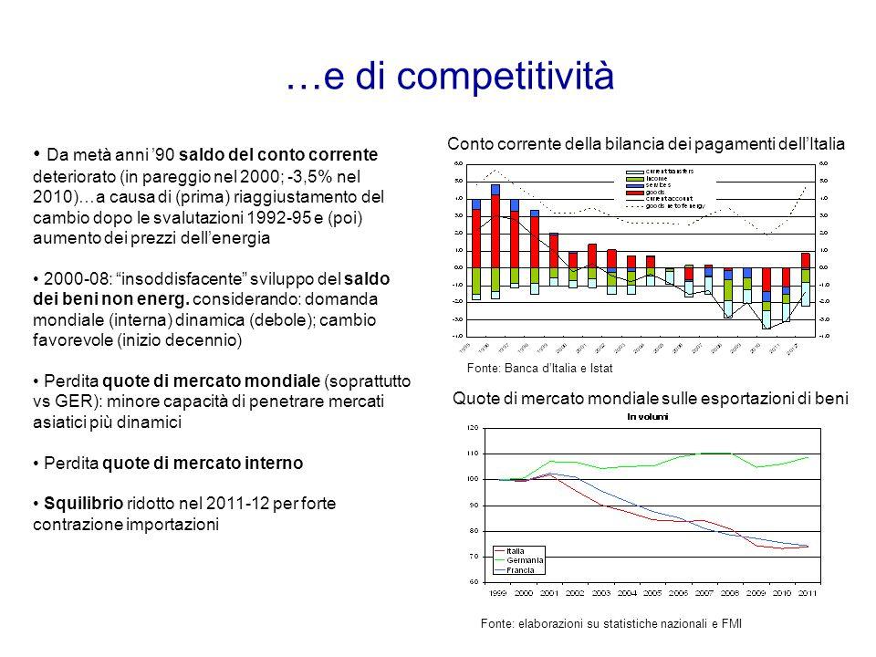 …e di competitività Conto corrente della bilancia dei pagamenti dell'Italia.