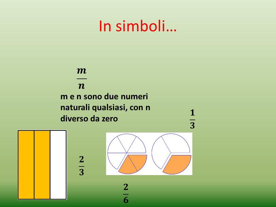 In simboli… 𝒎 𝒏 m e n sono due numeri