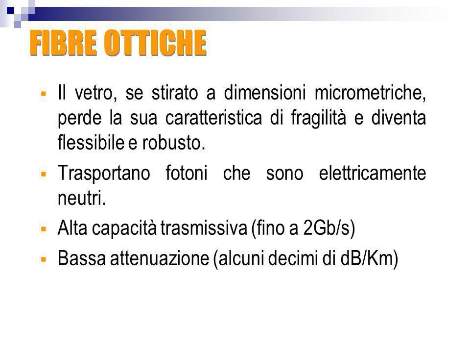 FIBRE OTTICHEIl vetro, se stirato a dimensioni micrometriche, perde la sua caratteristica di fragilità e diventa flessibile e robusto.