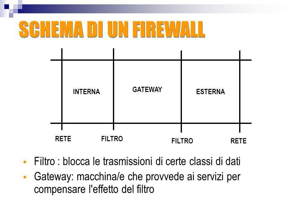 SCHEMA DI UN FIREWALLGATEWAY. INTERNA. ESTERNA. RETE. FILTRO. FILTRO. RETE. Filtro : blocca le trasmissioni di certe classi di dati.