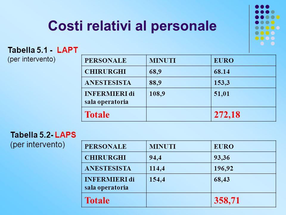 Costi relativi al personale