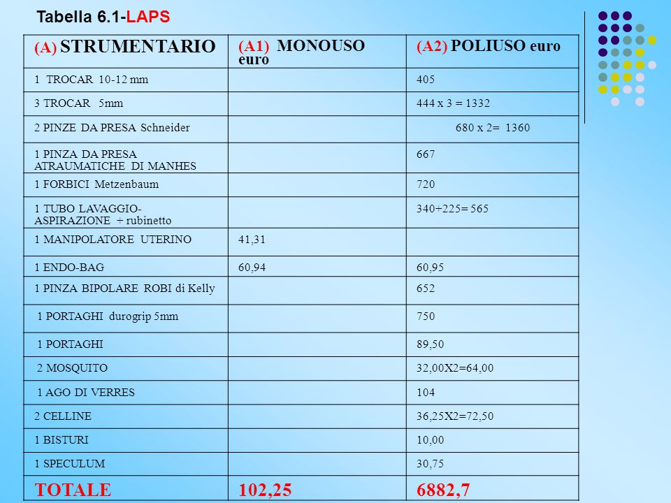 TOTALE 102,25 6882,7 Tabella 6.1-LAPS (A) STRUMENTARIO