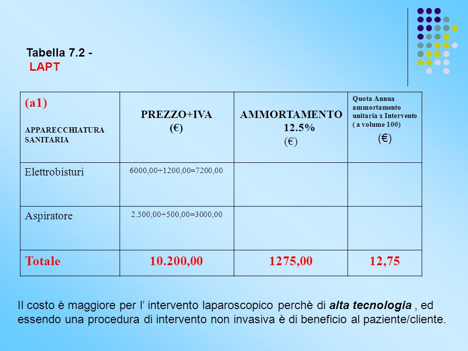 (a1) Totale 10.200,00 1275,00 12,75 Tabella 7.2 - LAPT