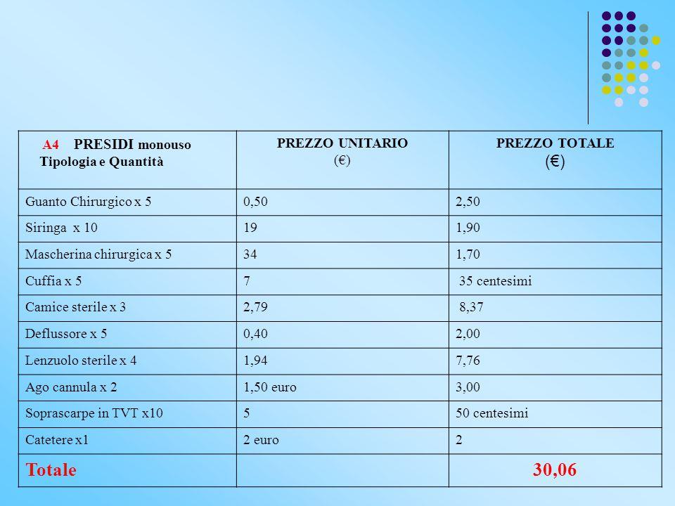 Totale 30,06 A4 PRESIDI monouso Tipologia e Quantità PREZZO UNITARIO
