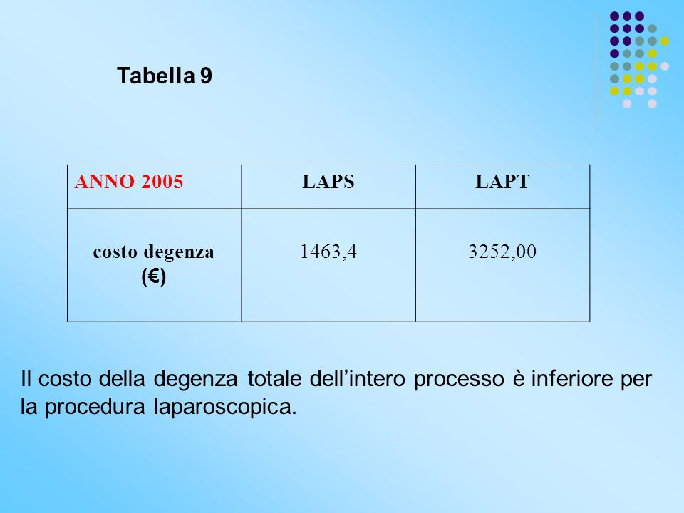 Tabella 9 ANNO 2005. LAPS. LAPT. costo degenza. (€) 1463,4. 3252,00.