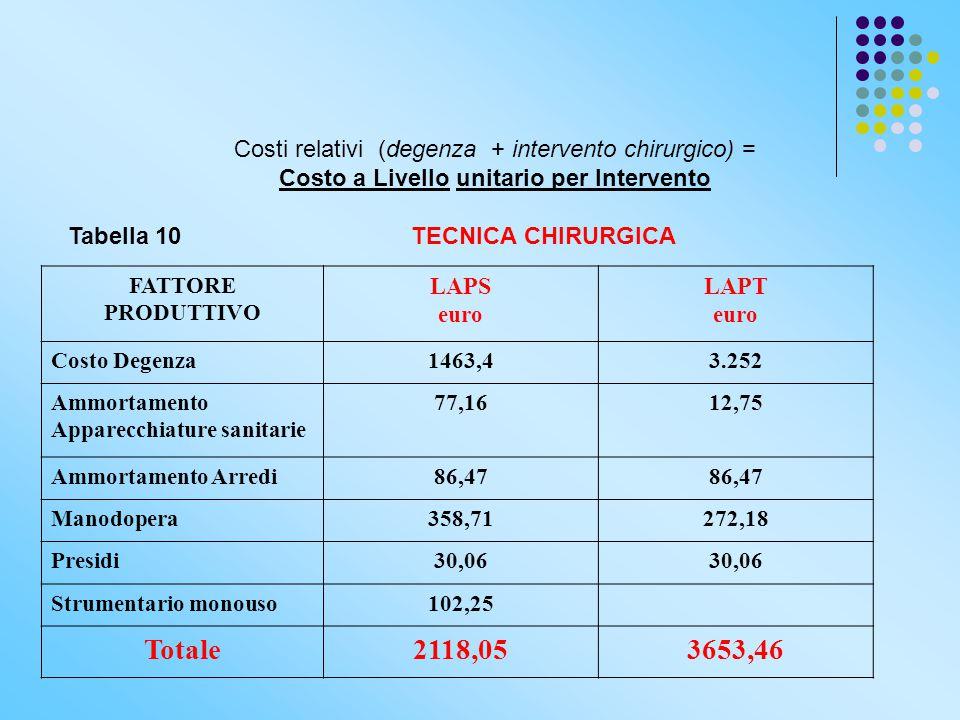 Costi relativi (degenza + intervento chirurgico) =