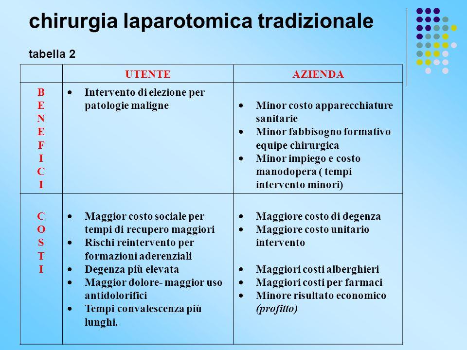chirurgia laparotomica tradizionale