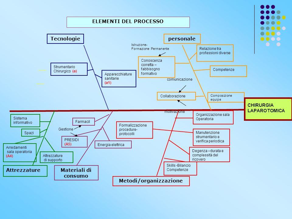 Metodi/organizzazione