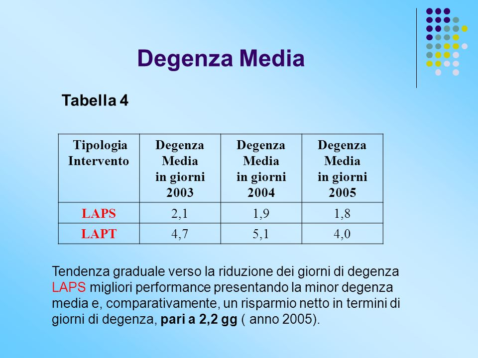 Degenza Media Tabella 4 Tipologia Intervento Degenza Media in giorni