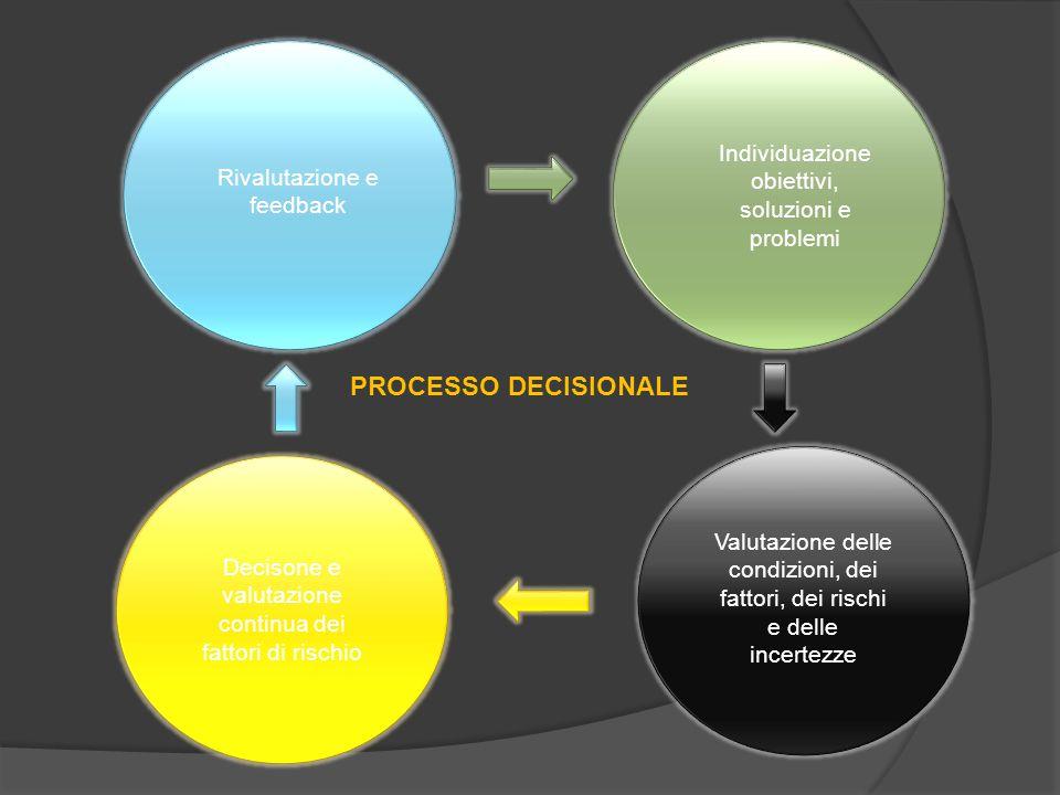 PROCESSO DECISIONALE Individuazione obiettivi, soluzioni e problemi