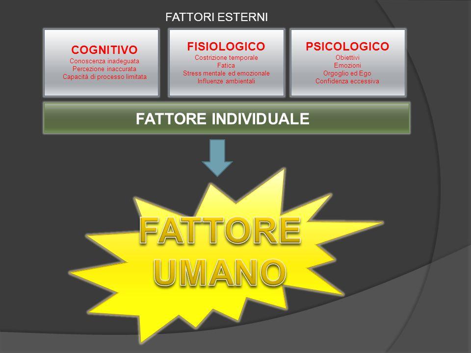 FATTORE UMANO FATTORE INDIVIDUALE FATTORI ESTERNI FISIOLOGICO
