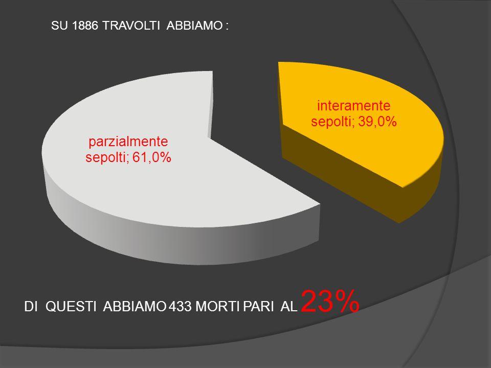 DI QUESTI ABBIAMO 433 MORTI PARI AL 23%