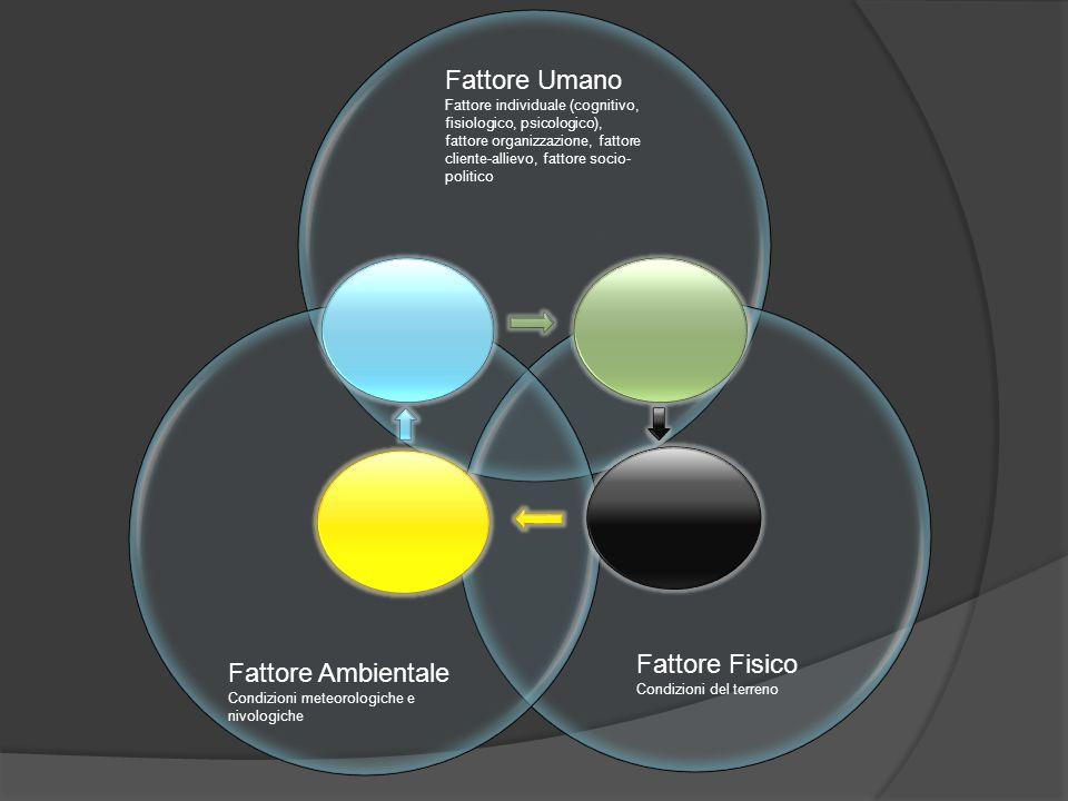 Fattore Umano Fattore Fisico Fattore Ambientale