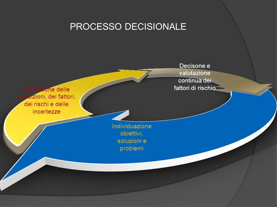 PROCESSO DECISIONALE Decisone e valutazione continua dei fattori di rischio.