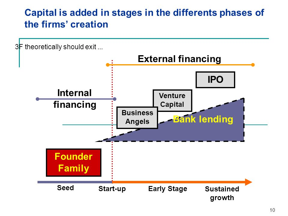 External financing IPO Internal financing Bank lending Founder Family