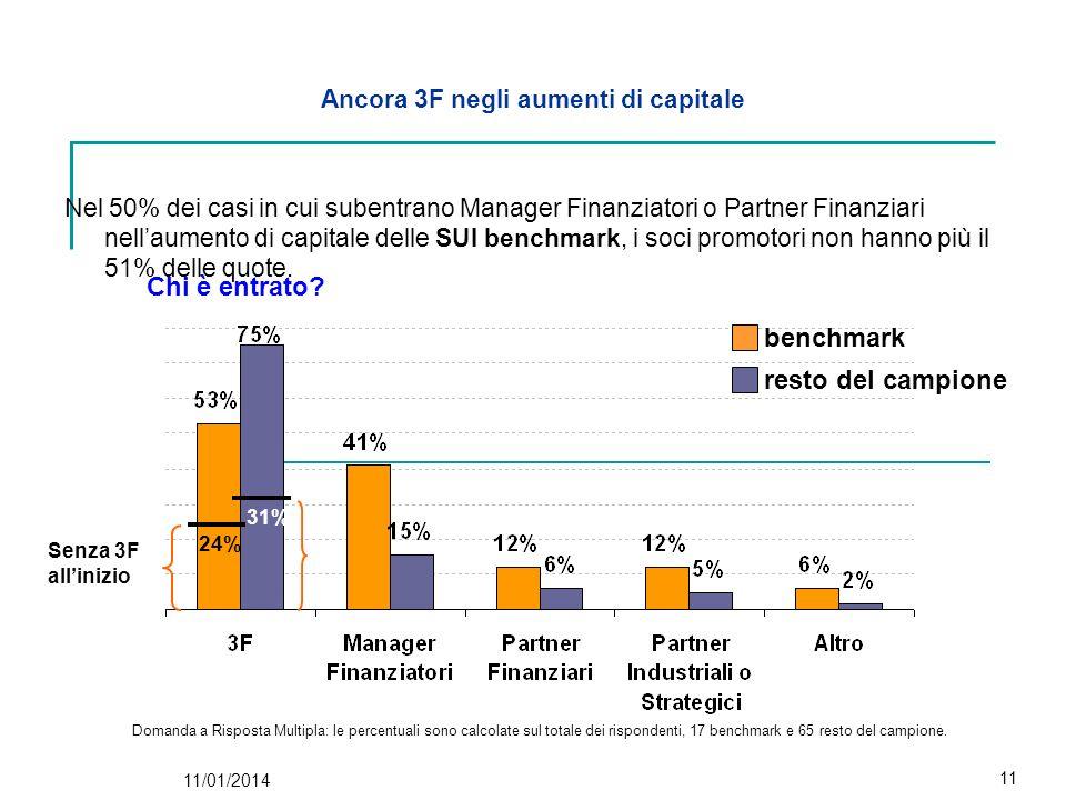 Ancora 3F negli aumenti di capitale