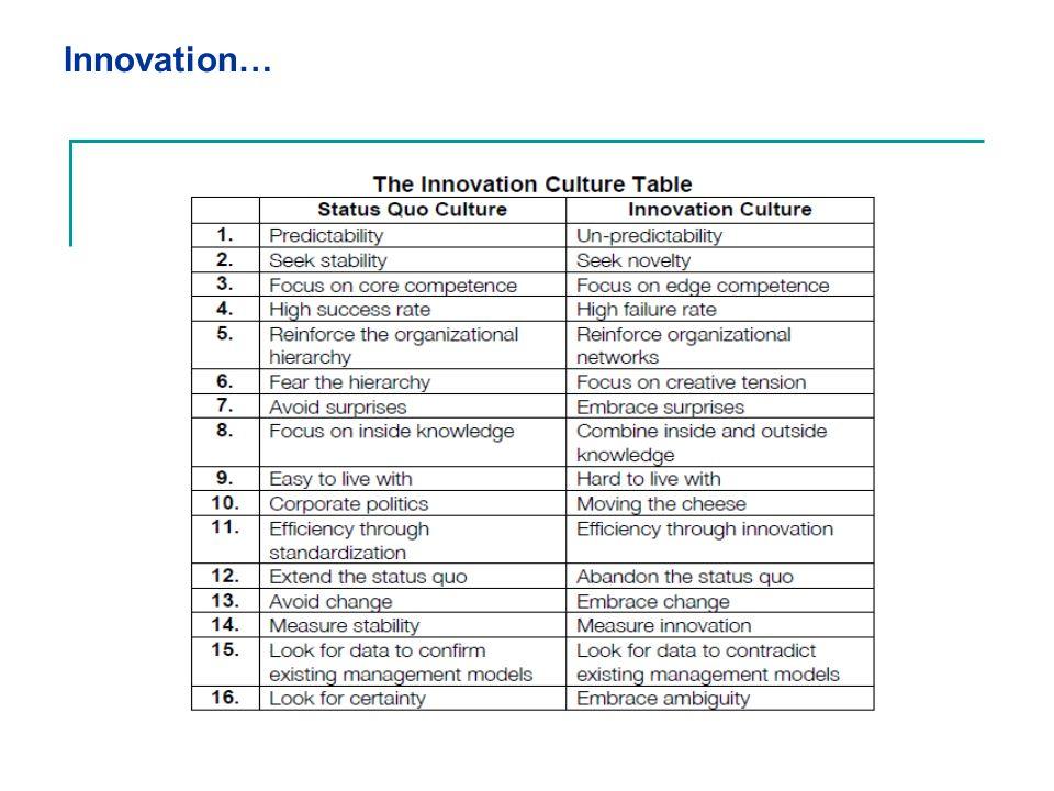 Innovation…