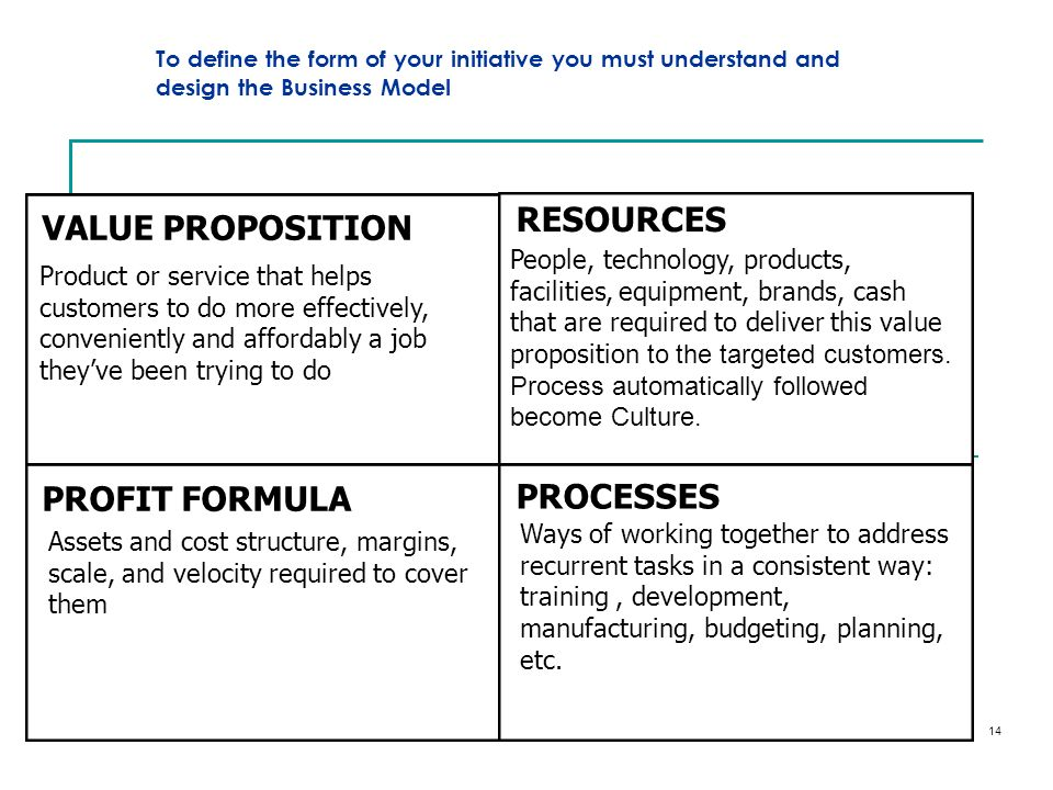RESOURCES VALUE PROPOSITION PROFIT FORMULA PROCESSES