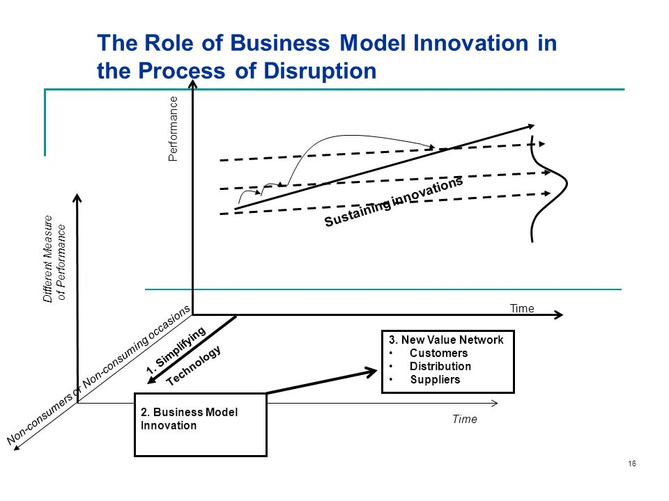 The Role of Business Model Innovation in the Process of Disruption