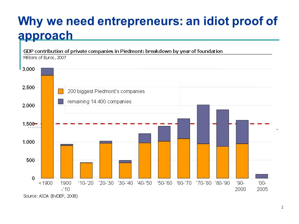 Why we need entrepreneurs: an idiot proof of approach