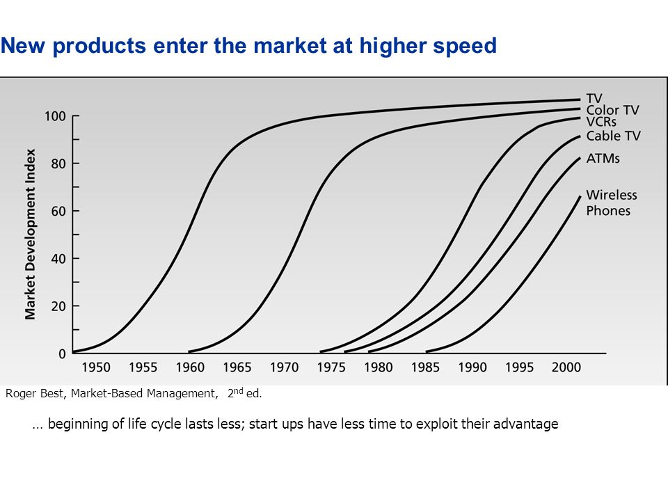 New products enter the market at higher speed