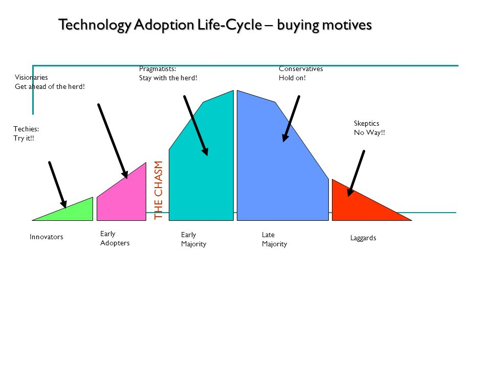 Technology Adoption Life-Cycle – buying motives