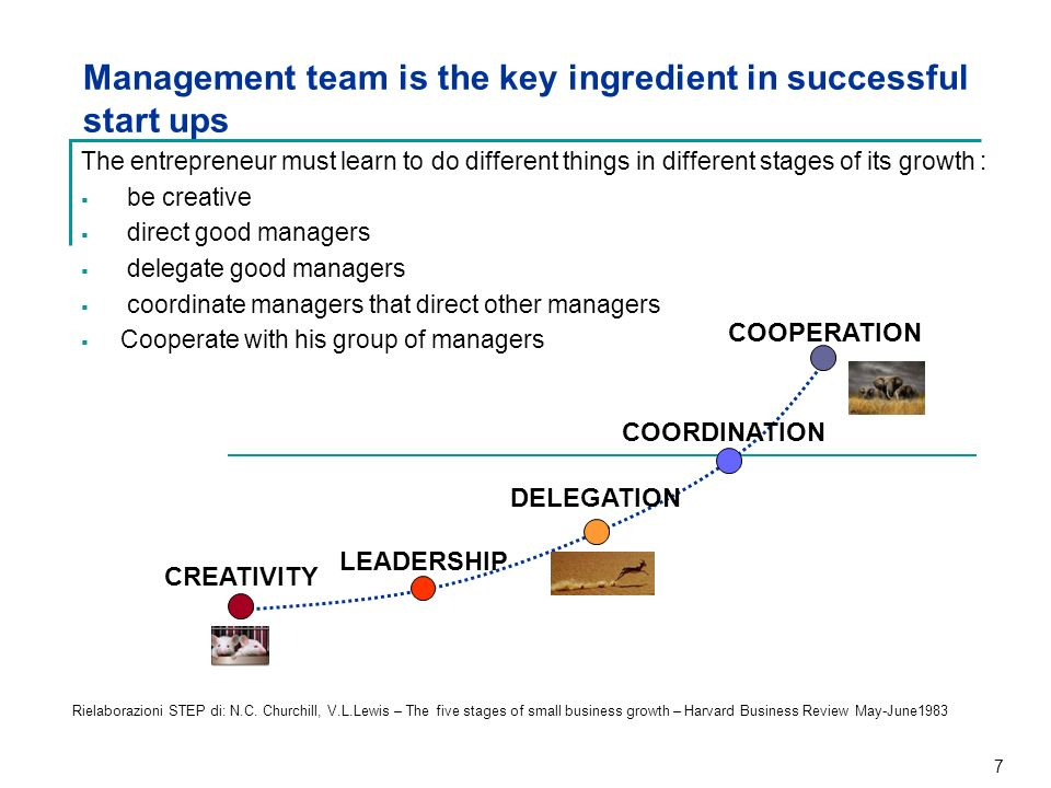 Management team is the key ingredient in successful start ups