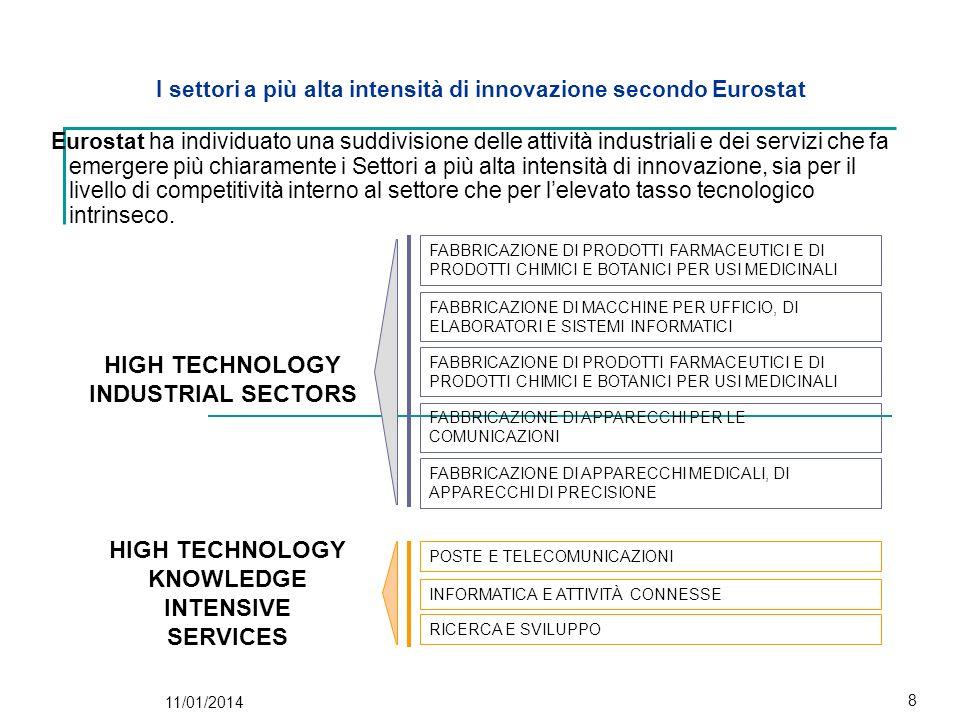 I settori a più alta intensità di innovazione secondo Eurostat