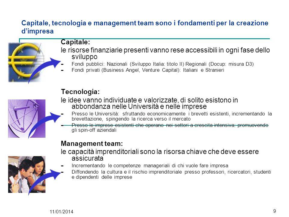 Capitale, tecnologia e management team sono i fondamenti per la creazione d'impresa