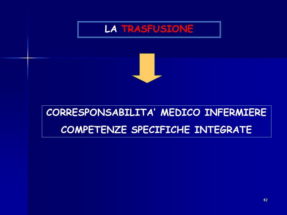 CORRESPONSABILITA' MEDICO INFERMIERE COMPETENZE SPECIFICHE INTEGRATE