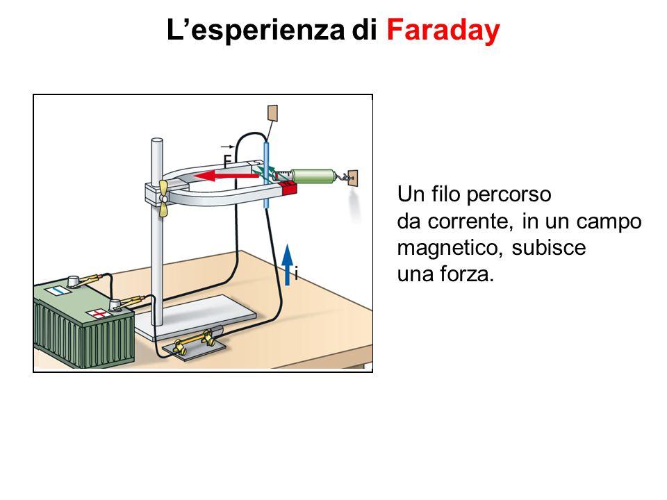 L'esperienza di Faraday