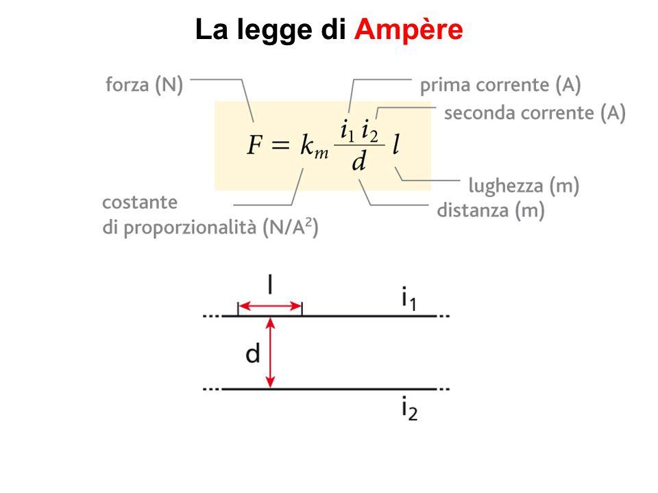 La legge di Ampère Quali caratteristiche devono avere i due fili per subire una forza di Ampère elevata